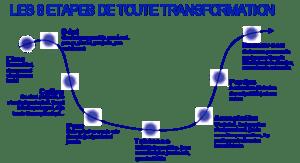 courbe-de-transformation